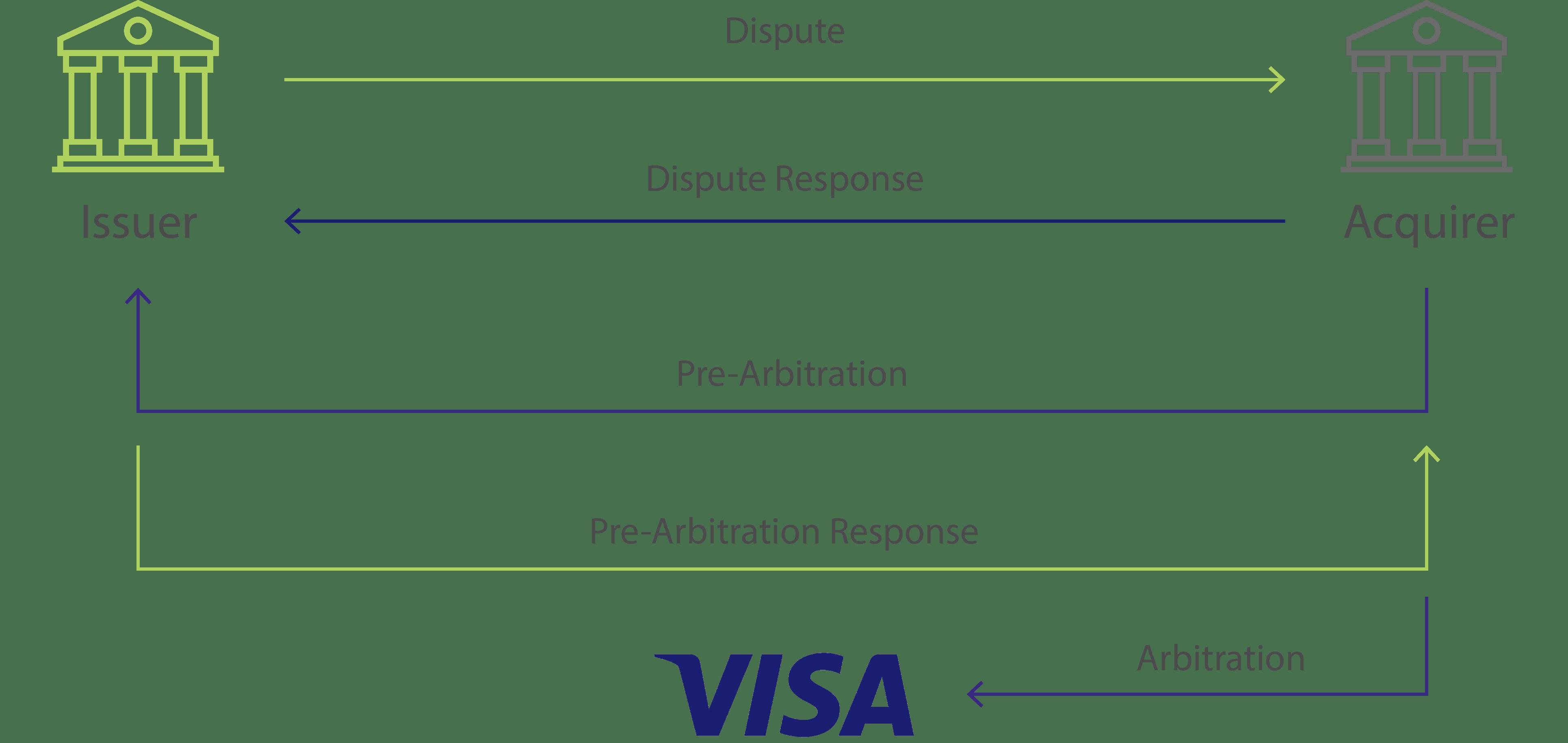 allocation-flowchart