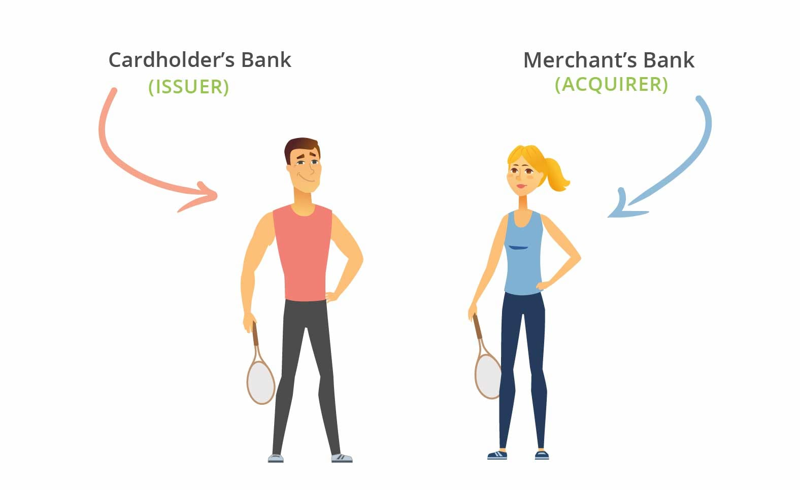 Issuer and Acquirer