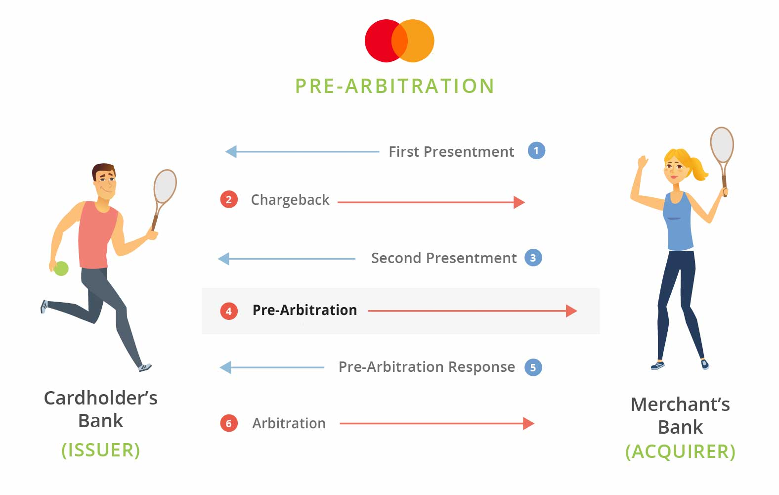 Visa Pre-Arbitration