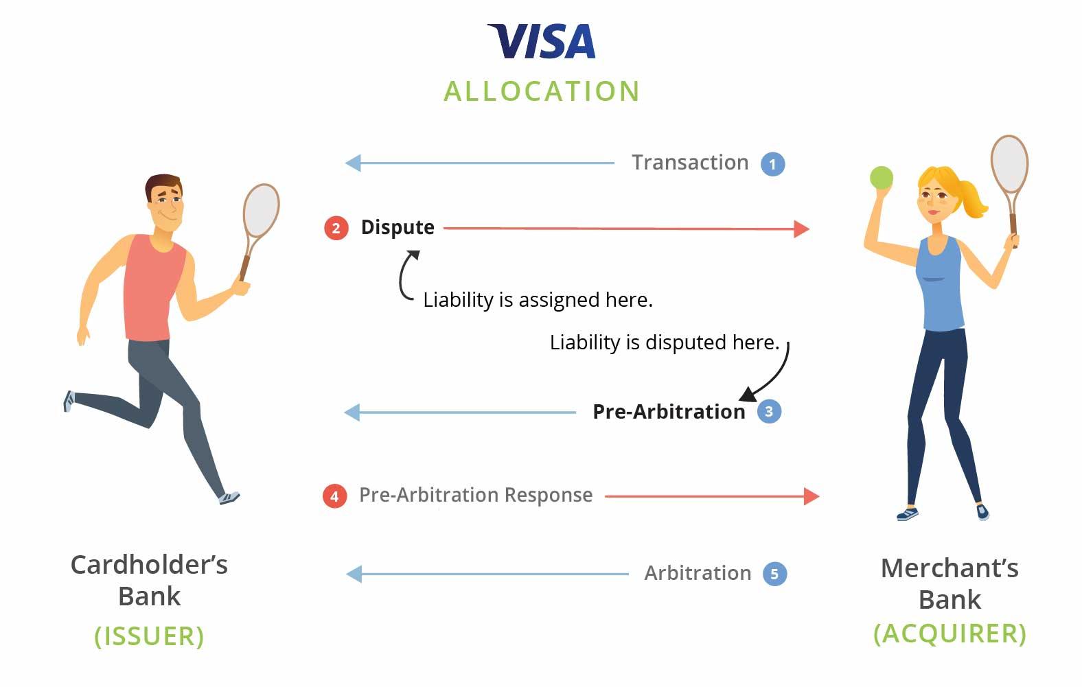 Visa Allocation