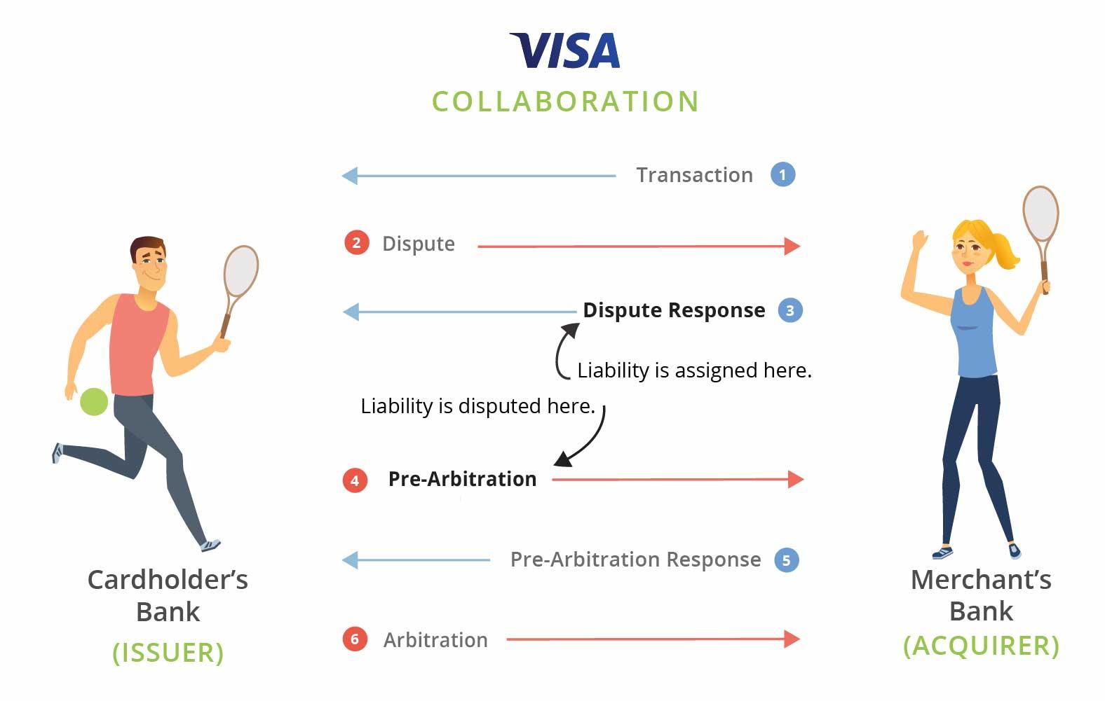 Visa Collaboration