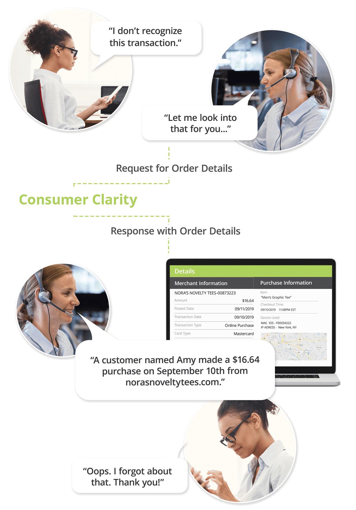 consumer-clarity-diagram