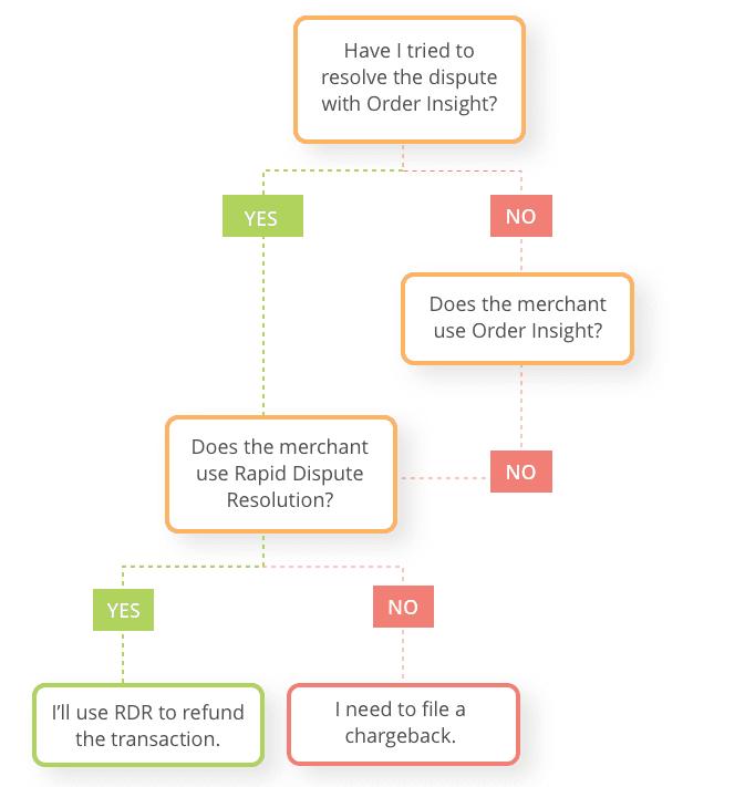 rapid-dispute-resolution