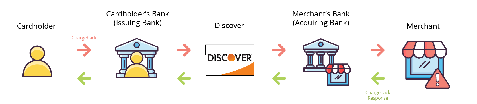 Discover with Issuing Bank