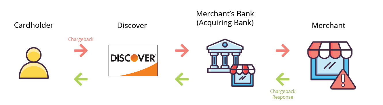 Discover with no Issuing Bank